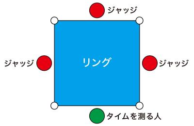 採点方法の図