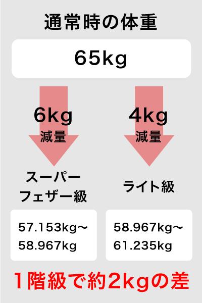 1階級の体重差