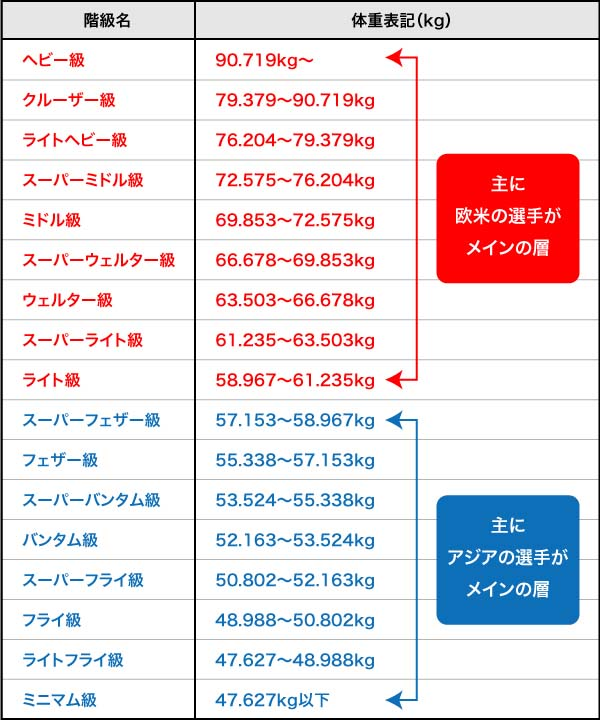 日本と世界で競技人口の集中する層