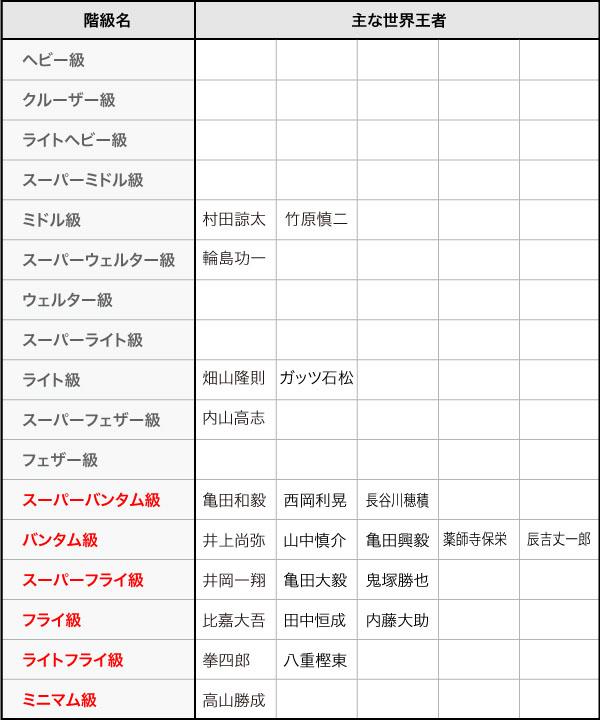 日本人世界王者の階級表