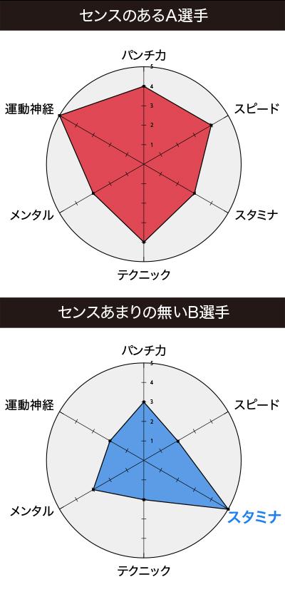 センスの比較1