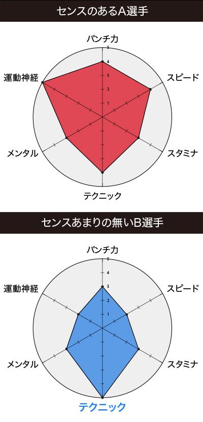 センスの比較2