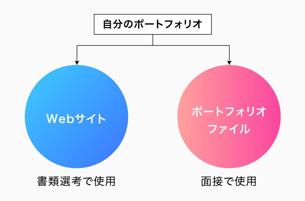自分のポートフォリオは紙媒体とwebサイト両方持つ