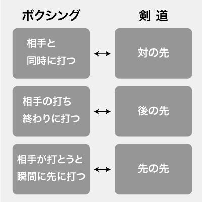 カウンターの種類の図
