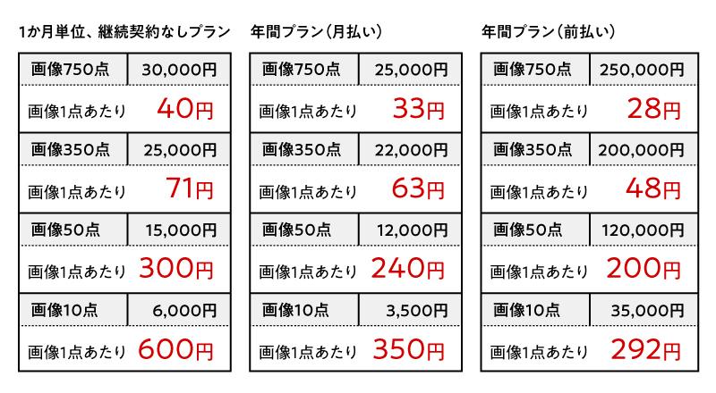定額プランの比較表